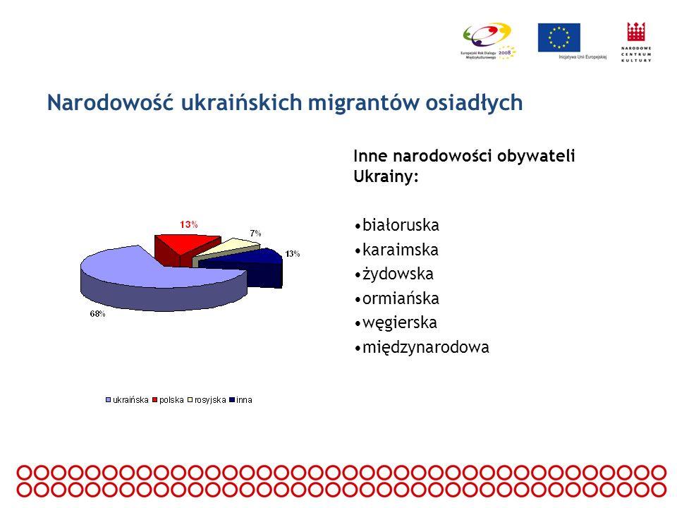 Narodowość ukraińskich migrantów osiadłych