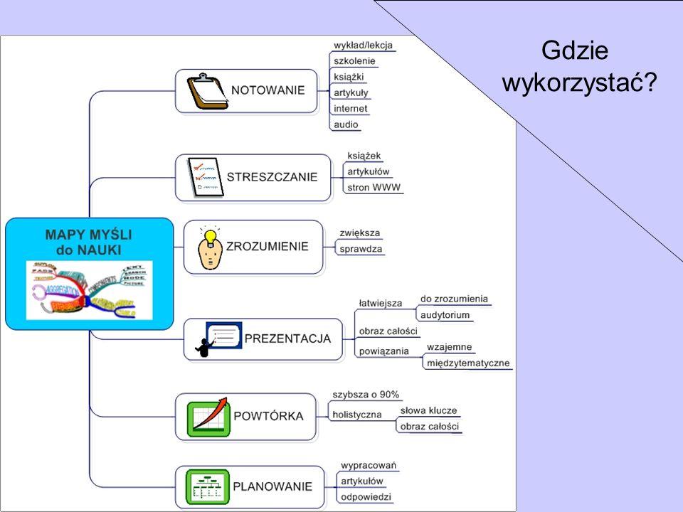 Gdzie wykorzystać (c) by www.ProjektSukces.pl