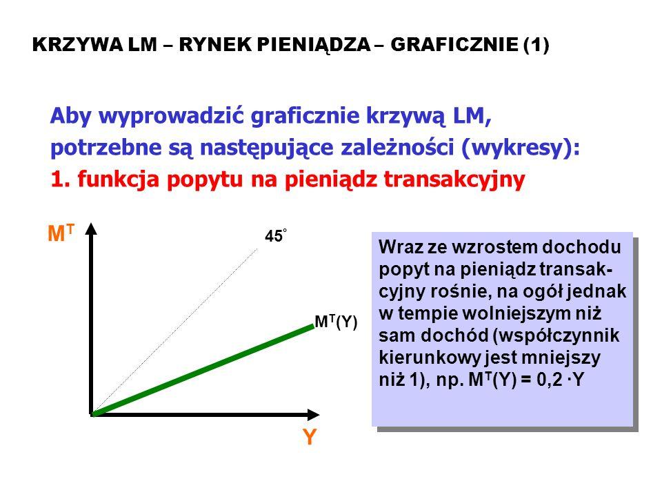 1. funkcja popytu na pieniądz transakcyjny