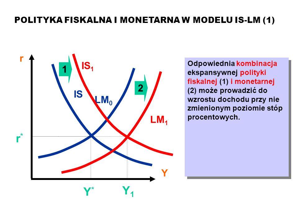 Model ISLM POLITYKA FISKALNA I MONETARNA W MODELU IS-LM (1) r. Y. 1. IS1.