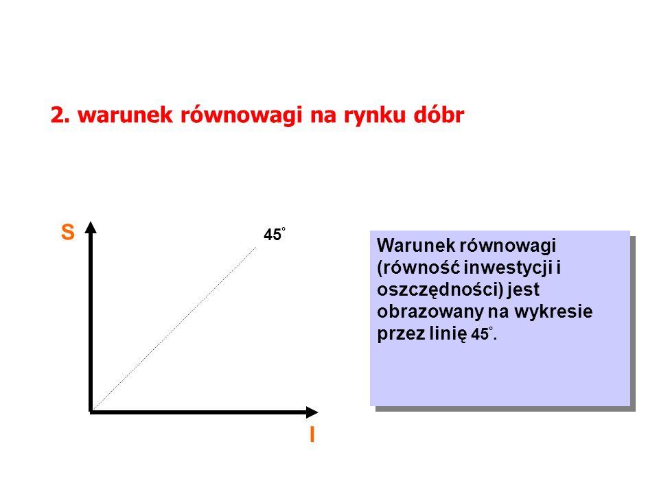 2. warunek równowagi na rynku dóbr