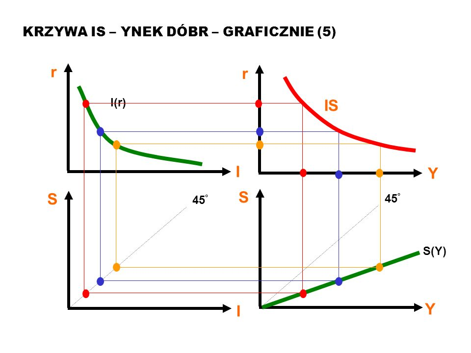 r IS S Y I KRZYWA IS – YNEK DÓBR – GRAFICZNIE (5) I(r) 45° S(Y)