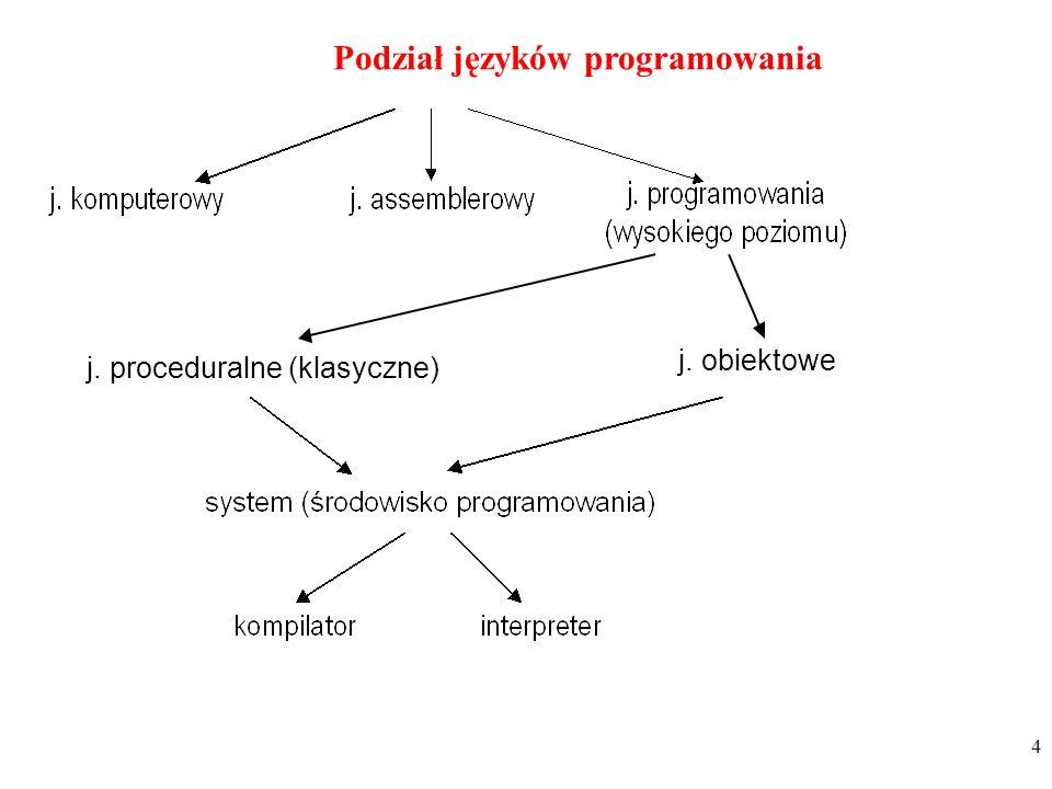 Podział języków programowania