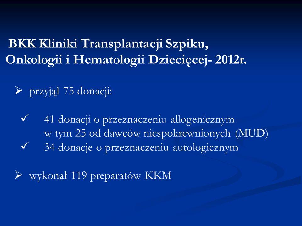 Onkologii i Hematologii Dziecięcej- 2012r.