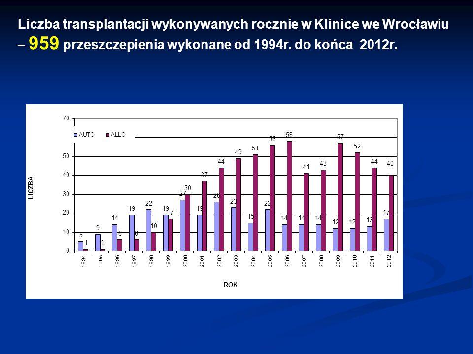Liczba transplantacji wykonywanych rocznie w Klinice we Wrocławiu – 959 przeszczepienia wykonane od 1994r.