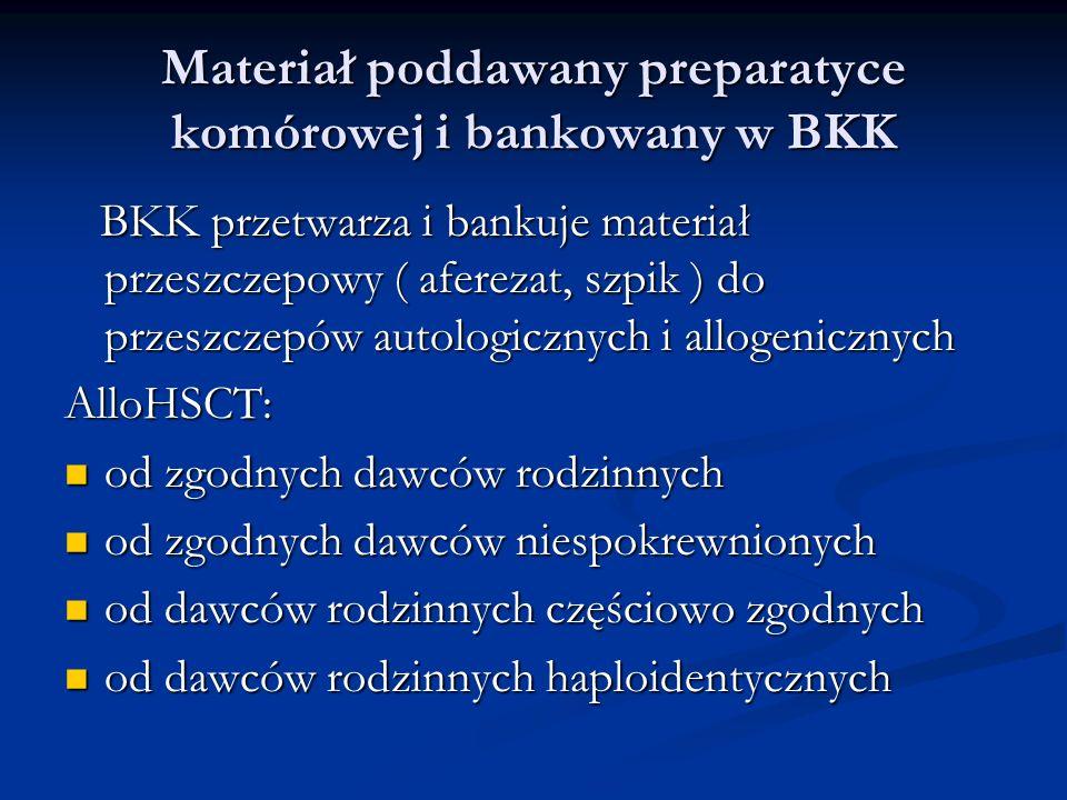 Materiał poddawany preparatyce komórowej i bankowany w BKK