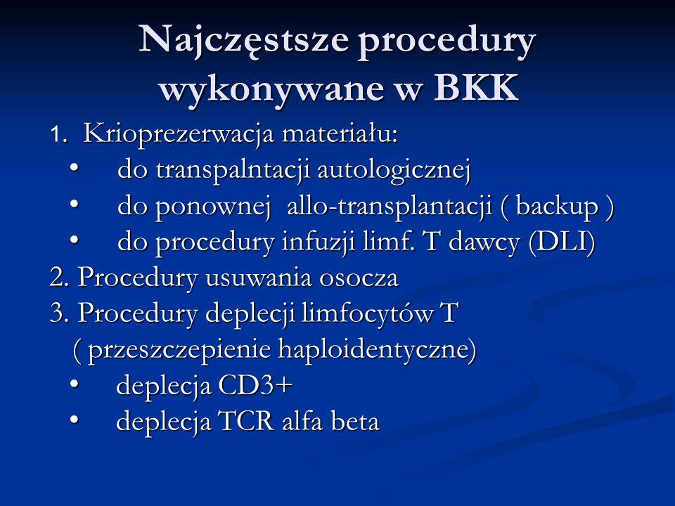Najczęstsze procedury wykonywane w BKK