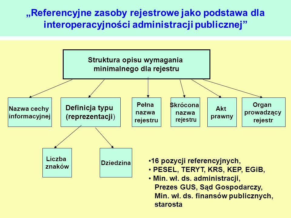 Struktura opisu wymagania minimalnego dla rejestru