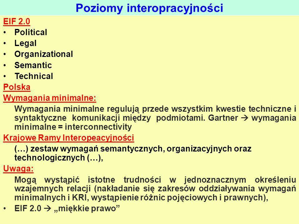 Poziomy interopracyjności