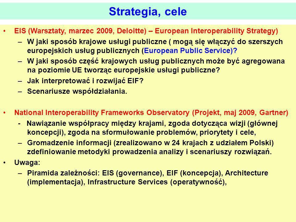 Strategia, cele EIS (Warsztaty, marzec 2009, Deloitte) – European Interoperability Strategy)