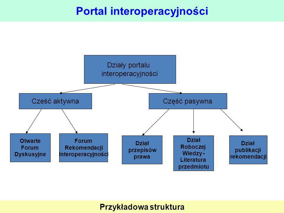 Portal interoperacyjności
