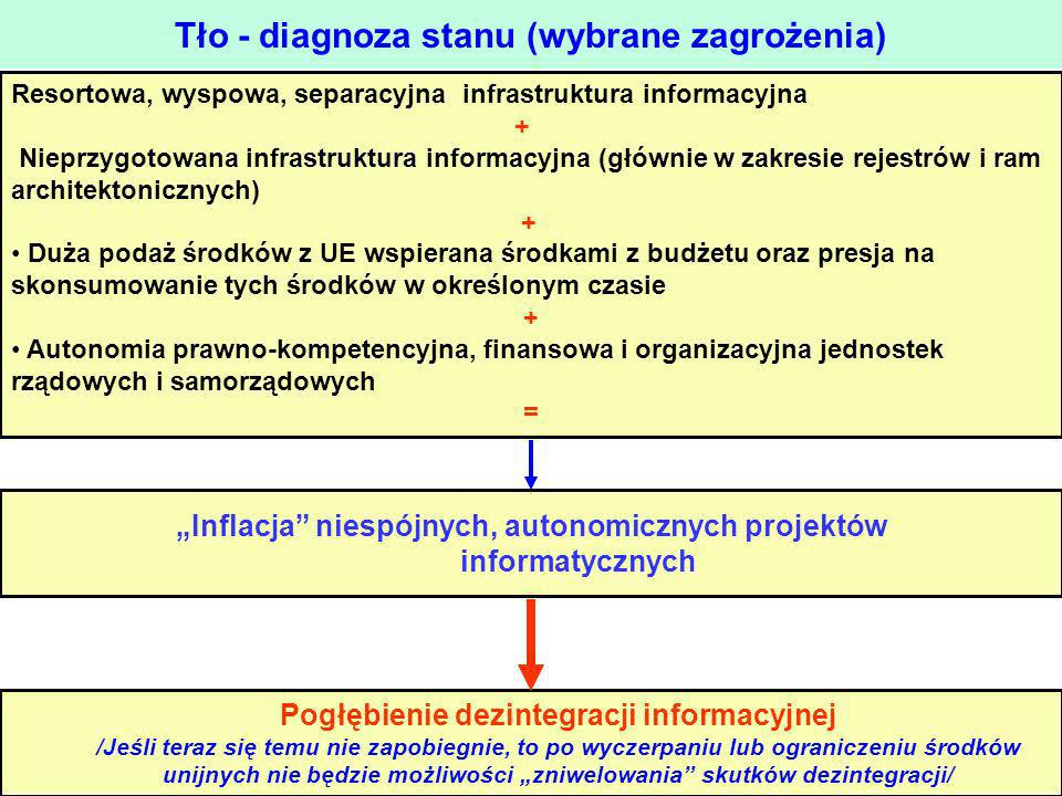 Tło - diagnoza stanu (wybrane zagrożenia)