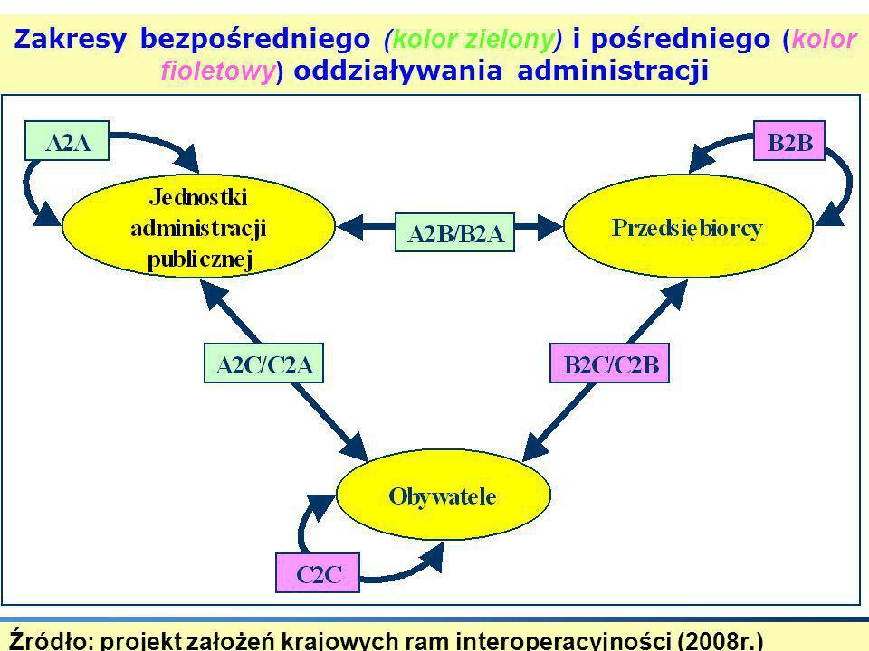 Zakresy bezpośredniego (kolor zielony) i pośredniego (kolor fioletowy) oddziaływania administracji