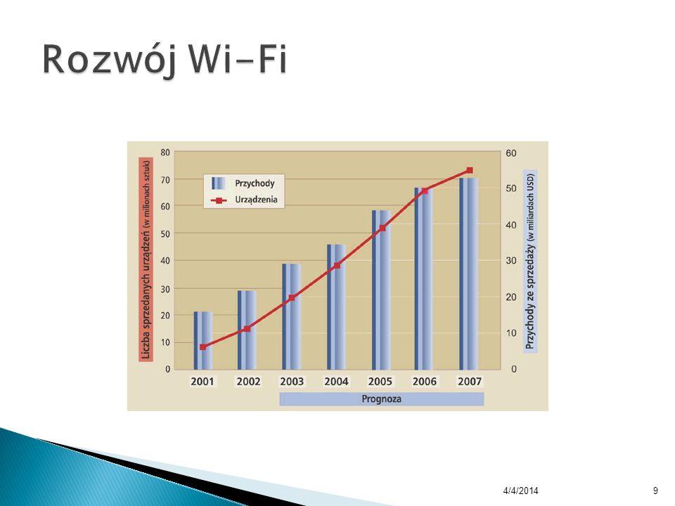 Rozwój Wi-Fi 3/30/2017