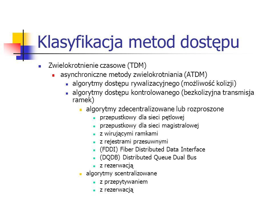 Klasyfikacja metod dostępu