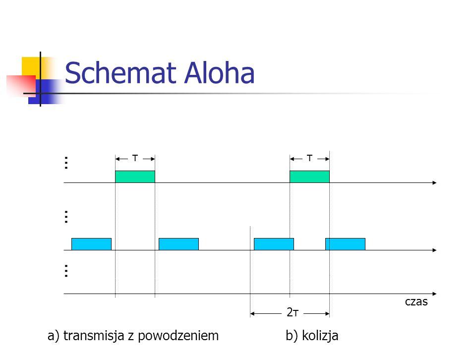 Schemat Aloha ... ... ... a) transmisja z powodzeniem b) kolizja τ τ