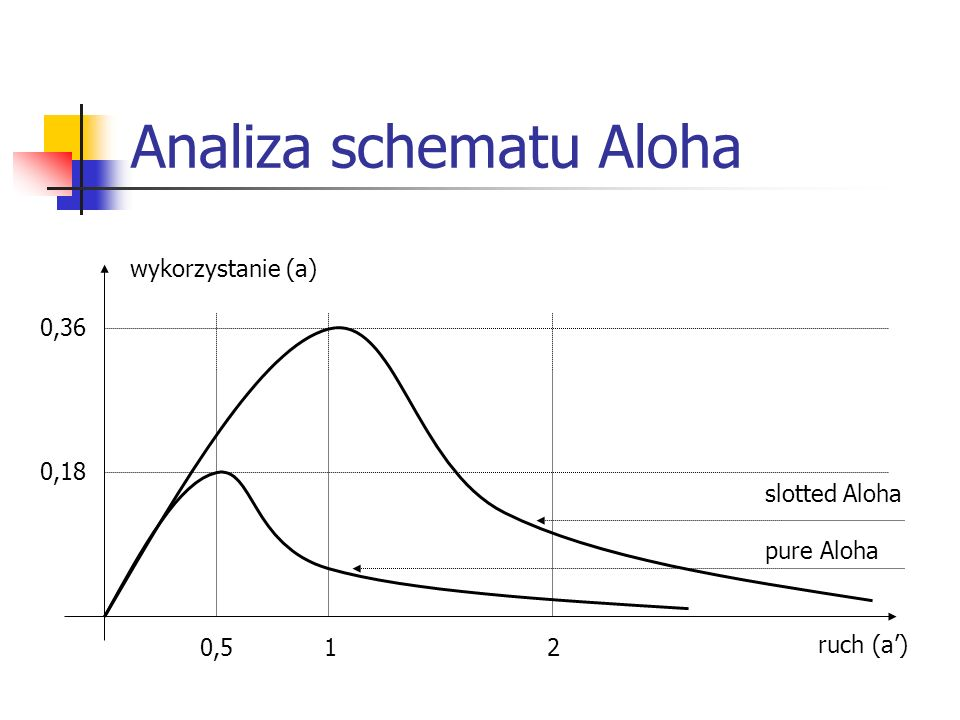 Analiza schematu Aloha