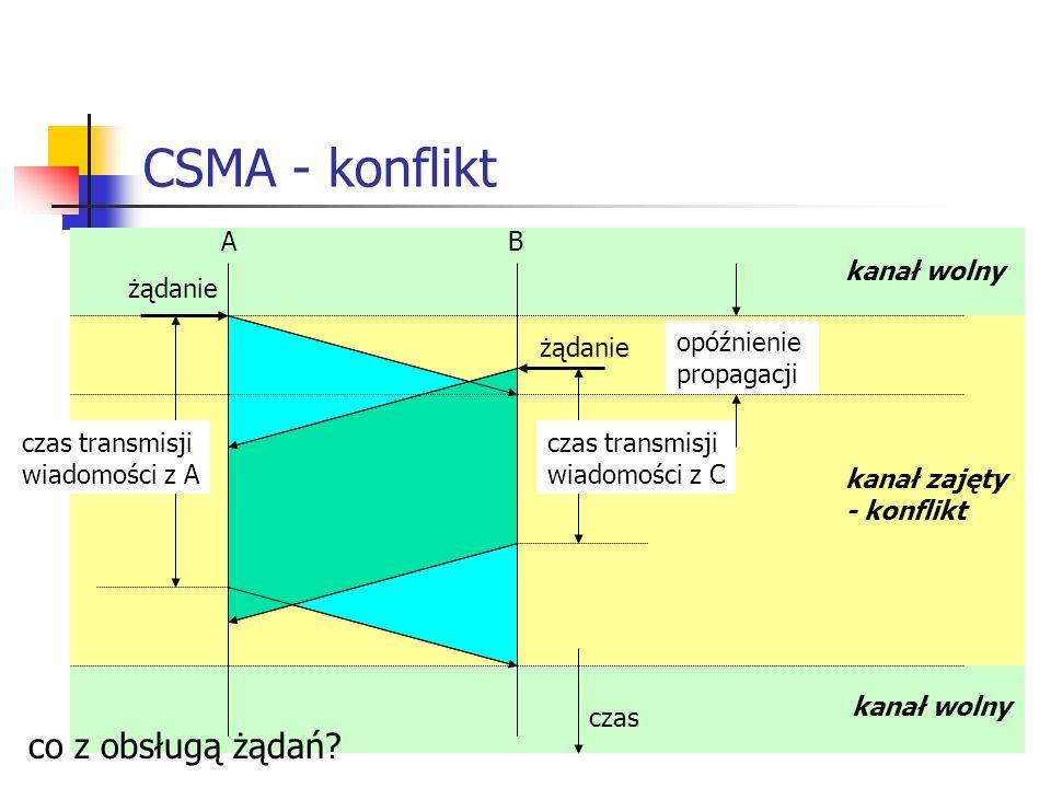 CSMA - konflikt co z obsługą żądań A B kanał wolny żądanie żądanie