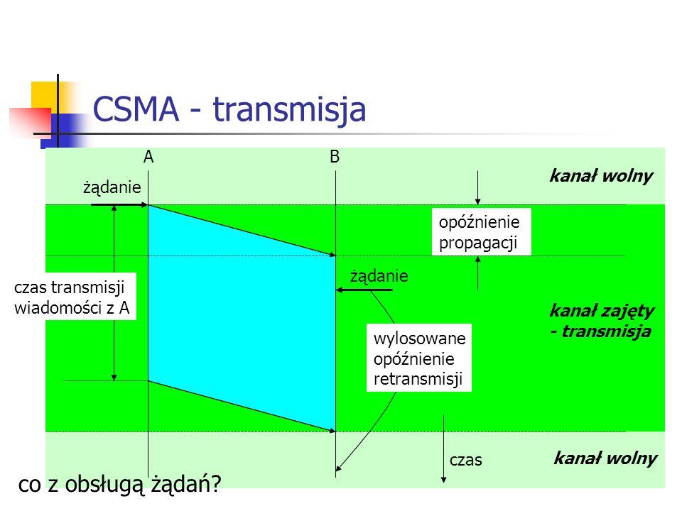 CSMA - transmisja co z obsługą żądań A B kanał wolny żądanie