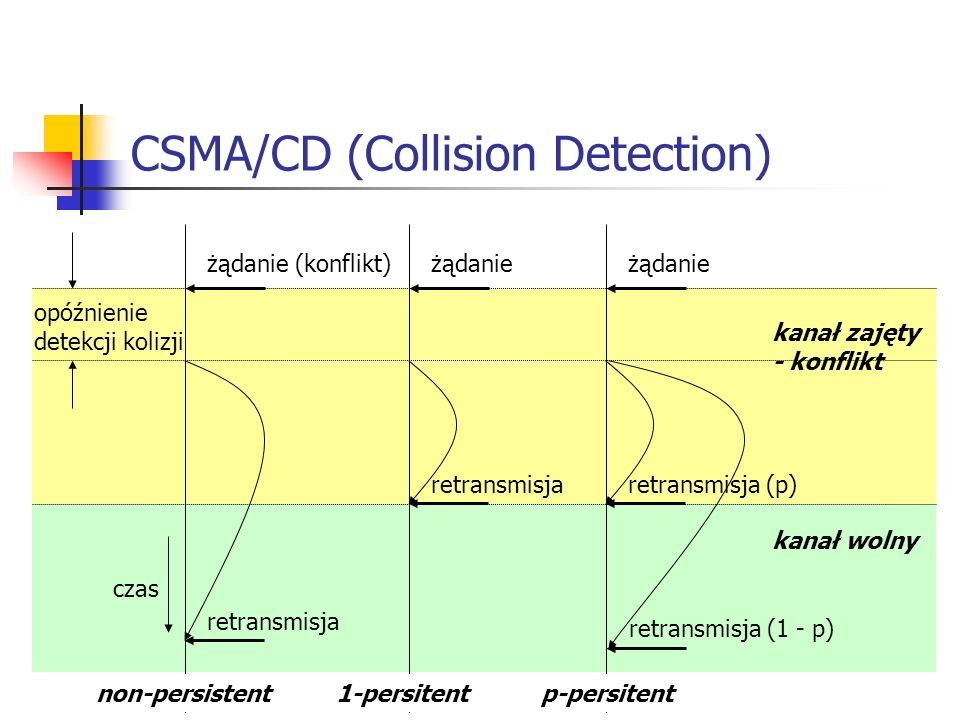 CSMA/CD (Collision Detection)