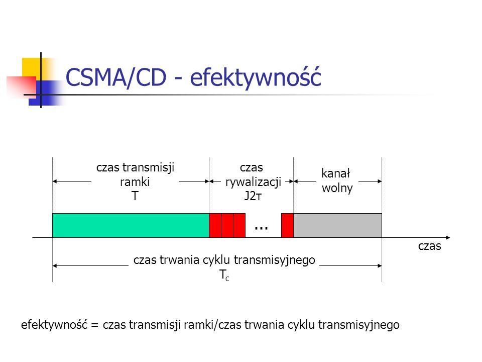 czas trwania cyklu transmisyjnego