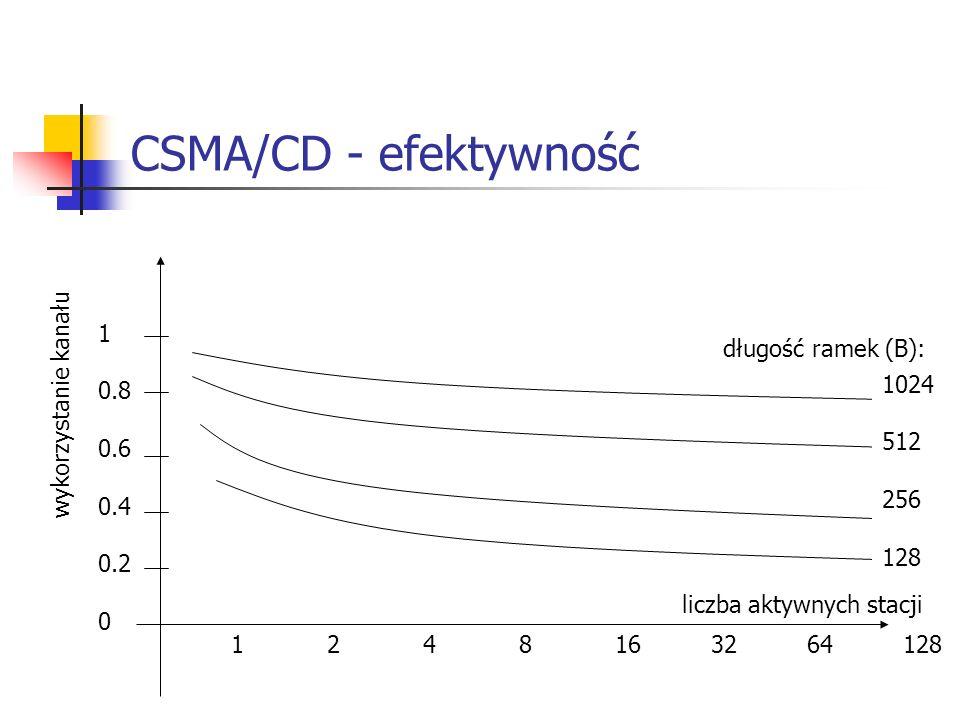 CSMA/CD - efektywność 1 długość ramek (B): wykorzystanie kanału 0.8