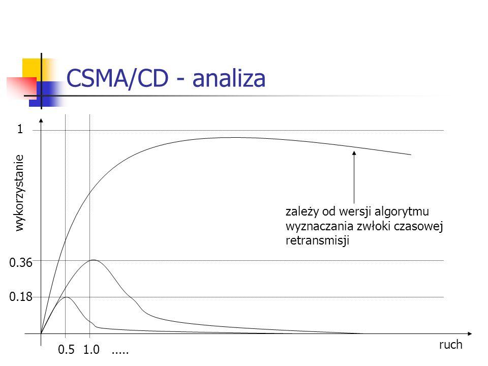 CSMA/CD - analiza 1 wykorzystanie zależy od wersji algorytmu