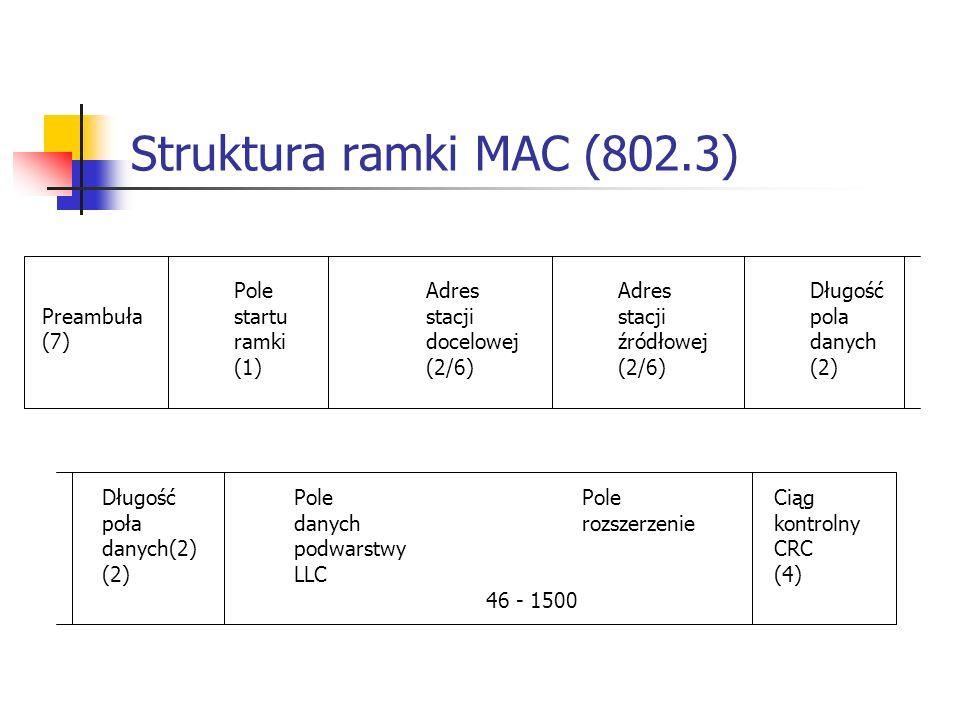 Struktura ramki MAC (802.3) Pole Adres Adres Długość