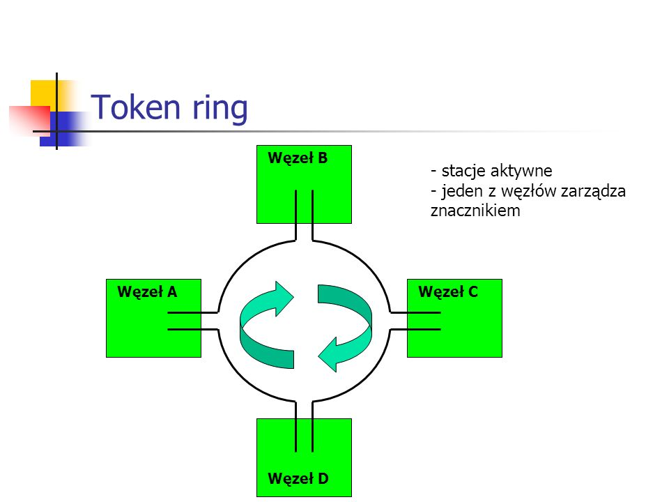 Token ring stacje aktywne jeden z węzłów zarządza znacznikiem Węzeł B