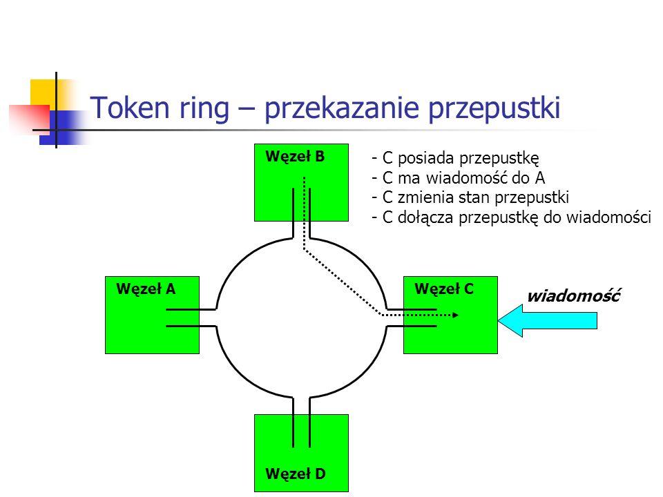 Token ring – przekazanie przepustki