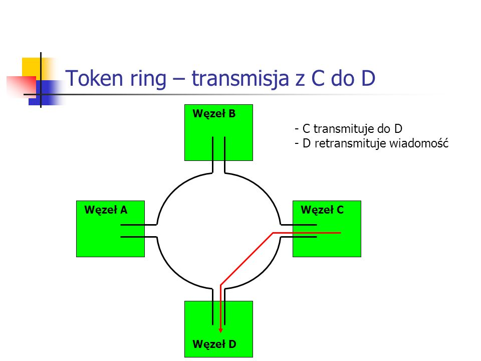 Token ring – transmisja z C do D