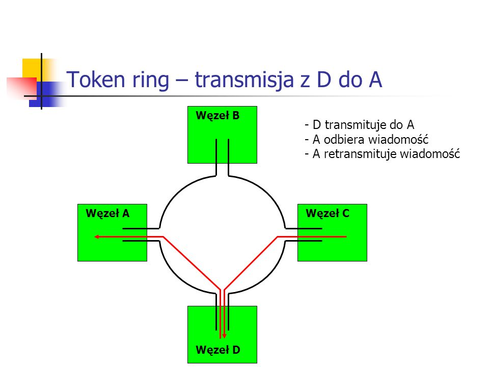 Token ring – transmisja z D do A