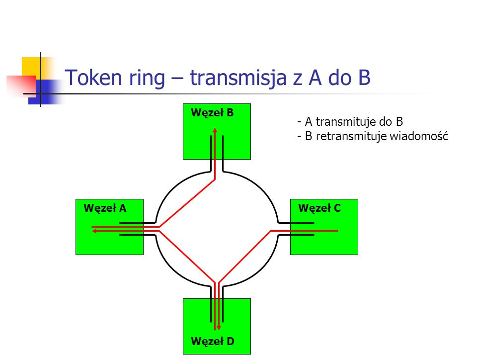 Token ring – transmisja z A do B