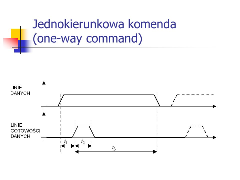 Jednokierunkowa komenda (one-way command)