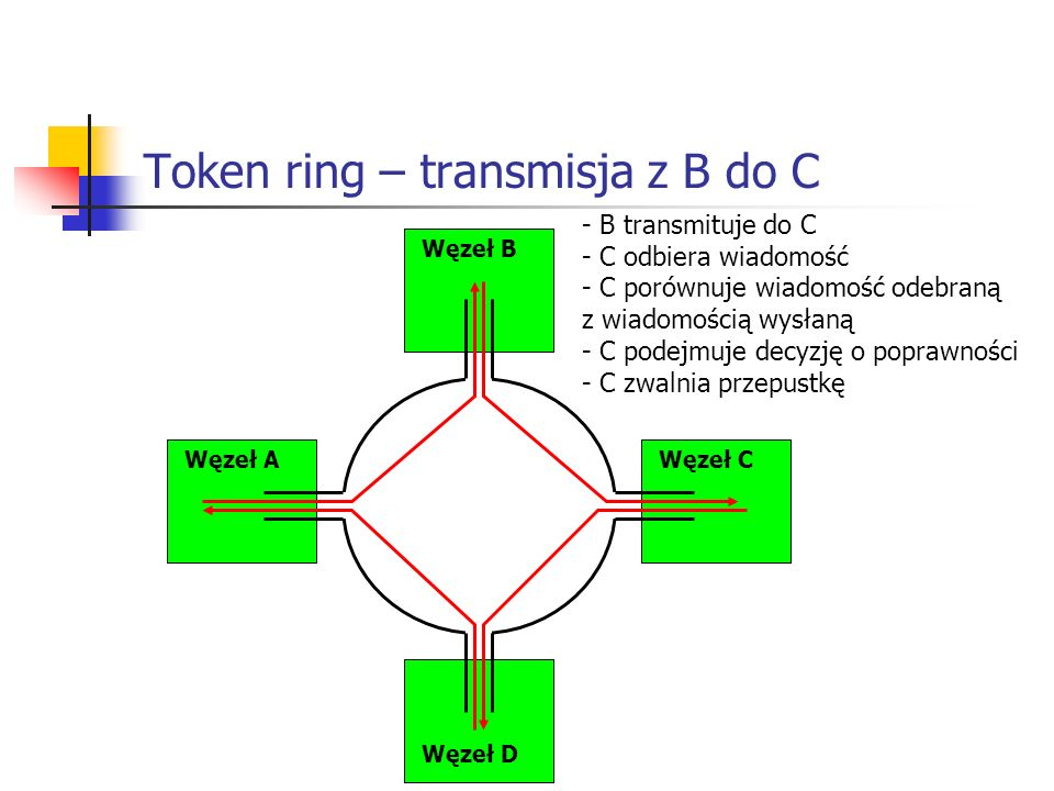 Token ring – transmisja z B do C