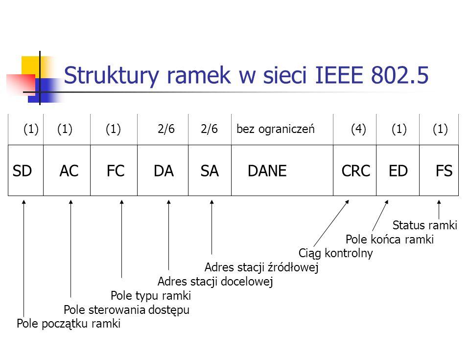 Struktury ramek w sieci IEEE 802.5