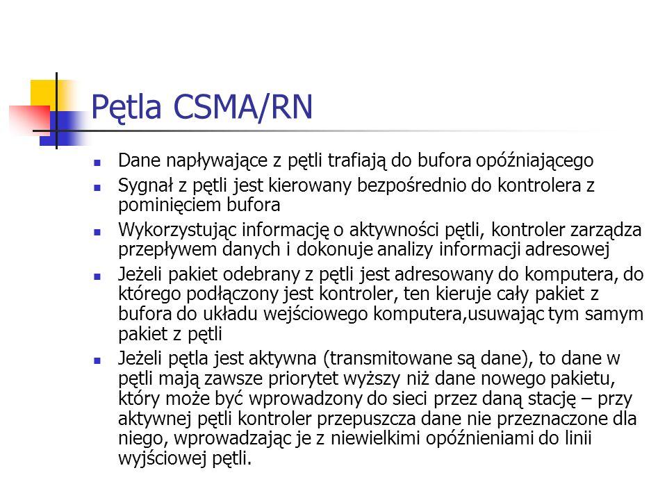 Pętla CSMA/RN Dane napływające z pętli trafiają do bufora opóźniającego.