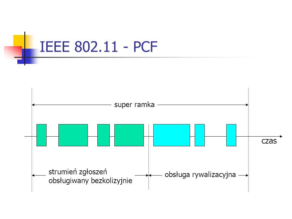 IEEE 802.11 - PCF czas super ramka strumień zgłoszeń
