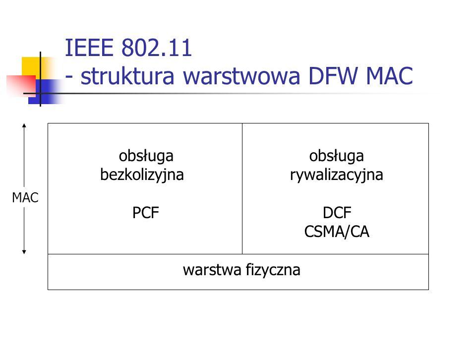 IEEE 802.11 - struktura warstwowa DFW MAC