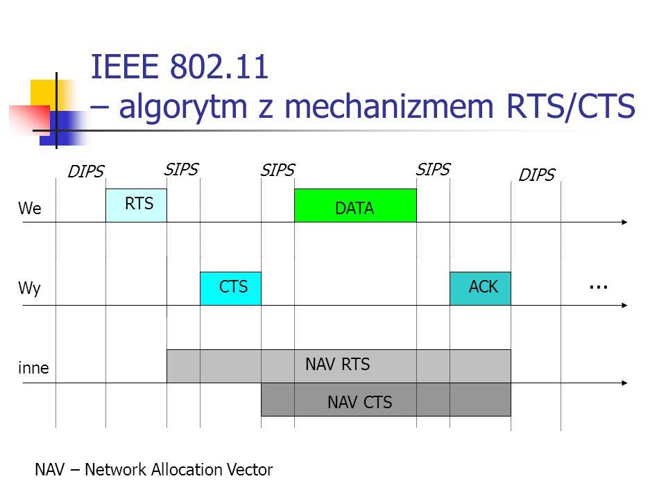IEEE 802.11 – algorytm z mechanizmem RTS/CTS