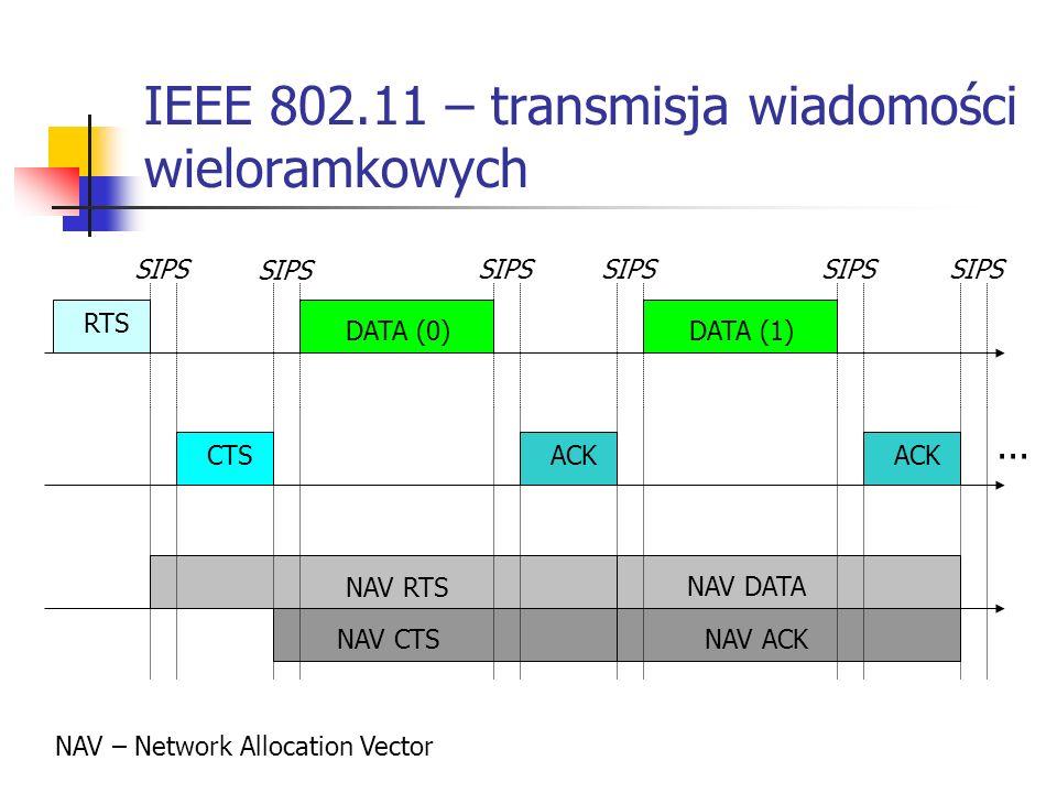 IEEE 802.11 – transmisja wiadomości wieloramkowych