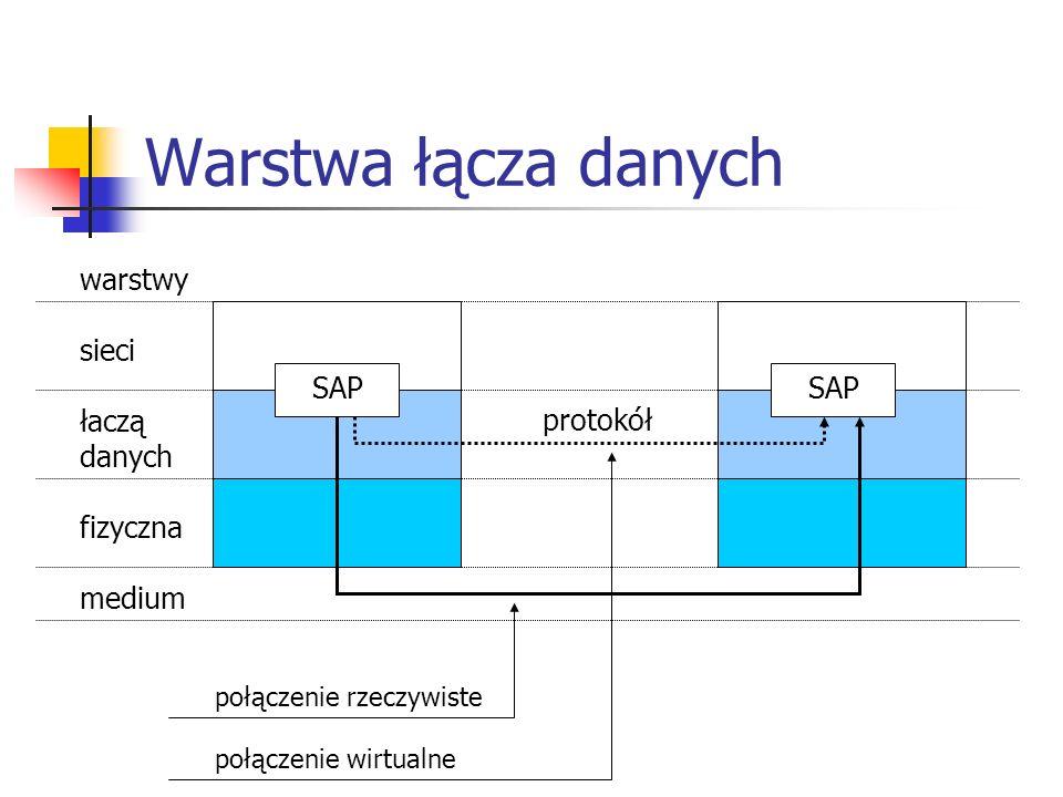 Warstwa łącza danych warstwy sieci łaczą danych fizyczna medium SAP