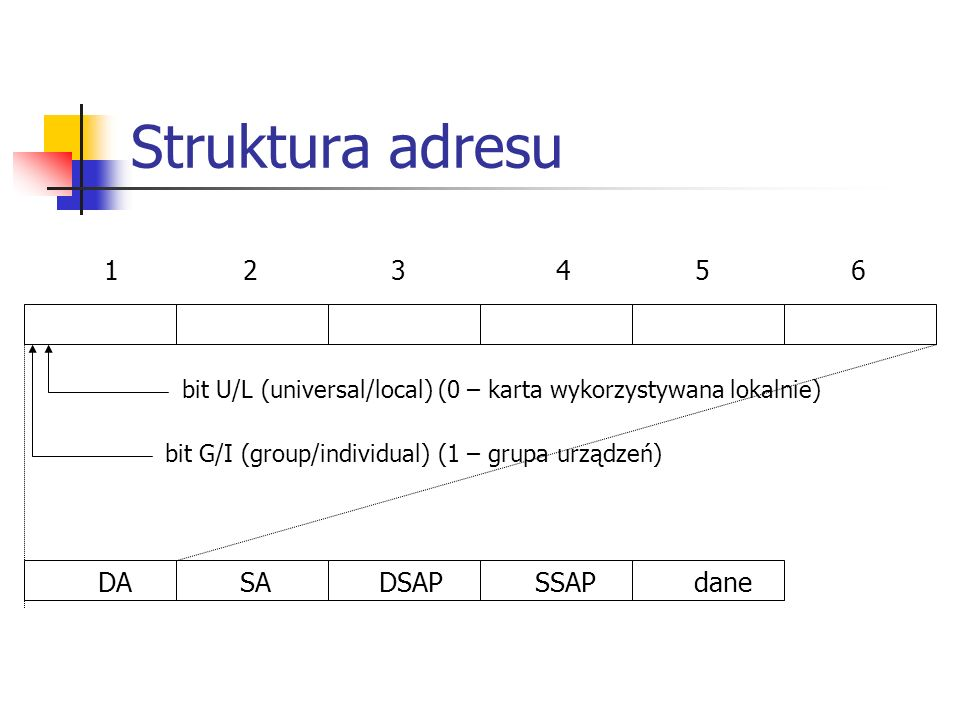 Struktura adresu 1 2 3 4 5 6 DA SA DSAP SSAP dane