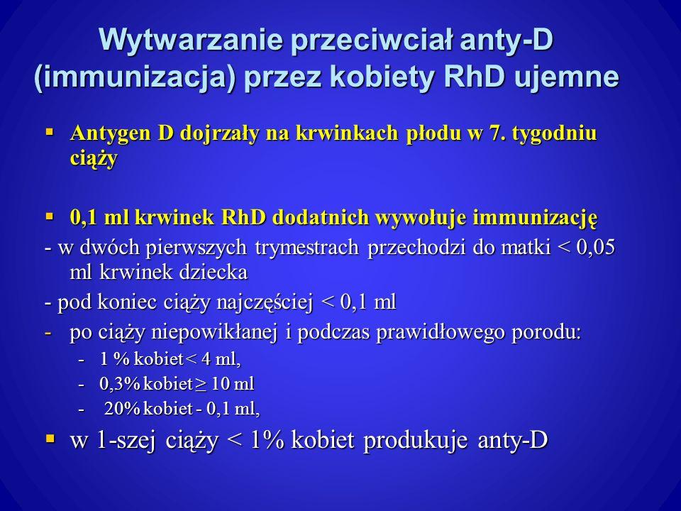 Wytwarzanie przeciwciał anty-D (immunizacja) przez kobiety RhD ujemne