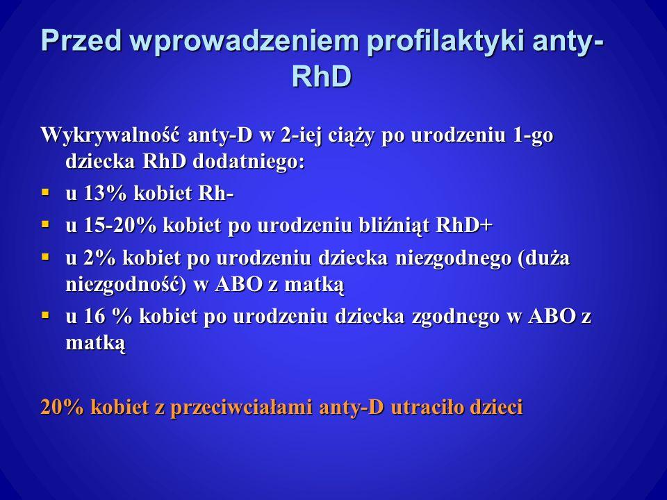 Przed wprowadzeniem profilaktyki anty-RhD