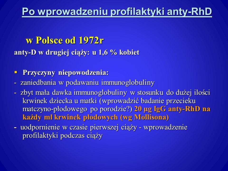 Po wprowadzeniu profilaktyki anty-RhD