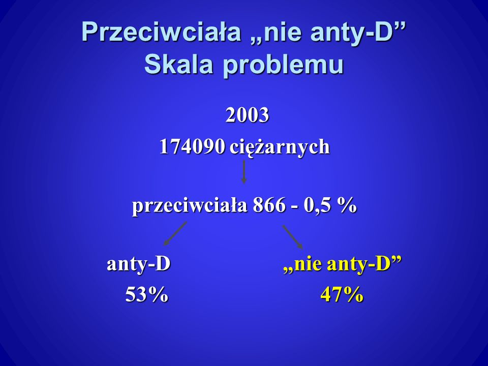 """Przeciwciała """"nie anty-D Skala problemu"""