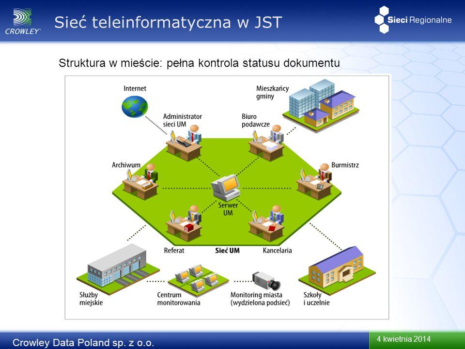 Sieć teleinformatyczna w JST