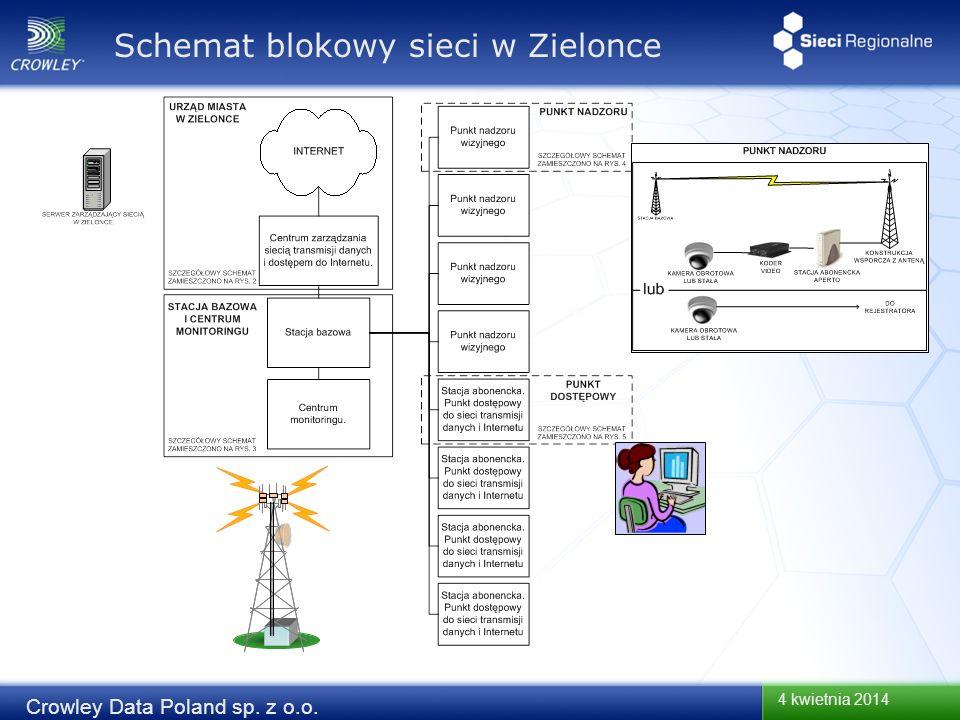 Schemat blokowy sieci w Zielonce