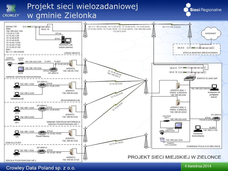 Projekt sieci wielozadaniowej w gminie Zielonka